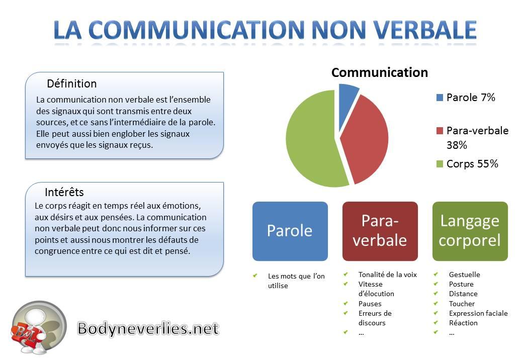 1 - La communication non verbale